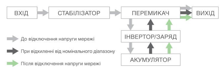 Инверторный преобразователь 12 в 220 схема